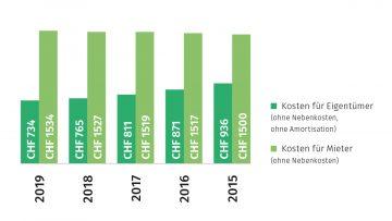 Grafik Kosten für Eigentümer