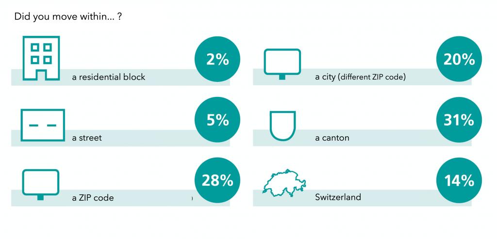 Source: Swiss Post online survey