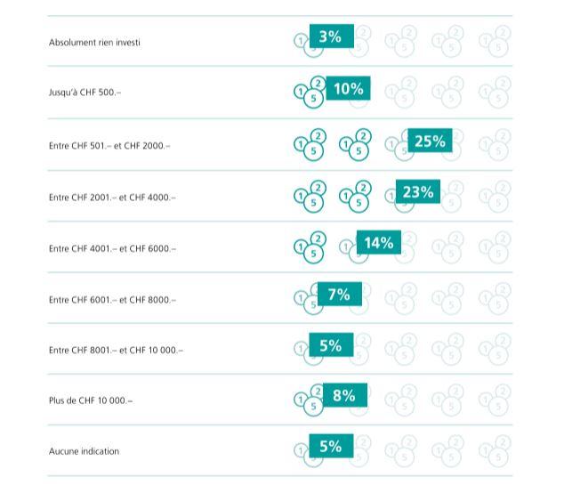 Source : sondage en ligne de Poste CH SA