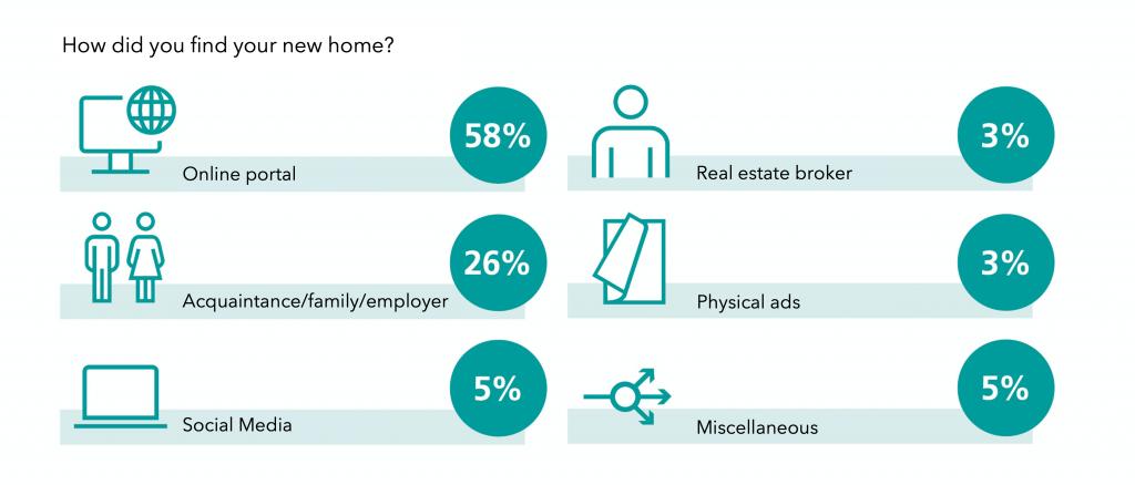 Source: Swiss Post online survey / MOVU AG online customer survey