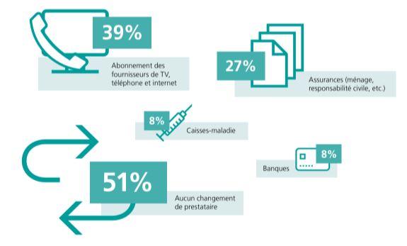 Source : sondage en ligne de Poste CH SA / sondage en ligne réalisé par MOVU SA auprès de la clientèle
