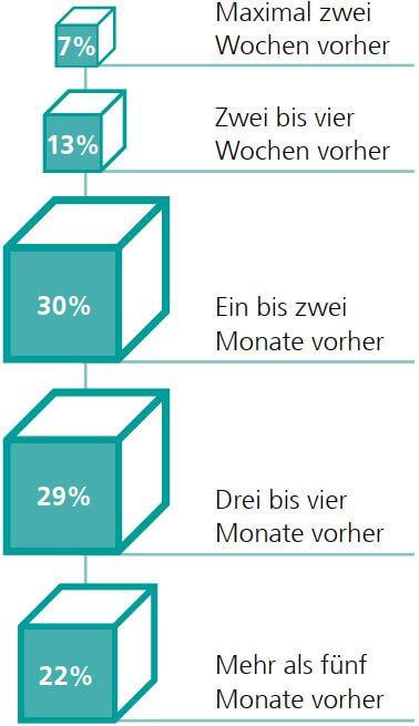 Wann Personen aus der Schweiz mit der Planung des Umzugs beginnen.