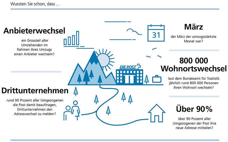 Infografik mit interessanten Fakte zu den Umzugsgewohnheiten der Schweiz.