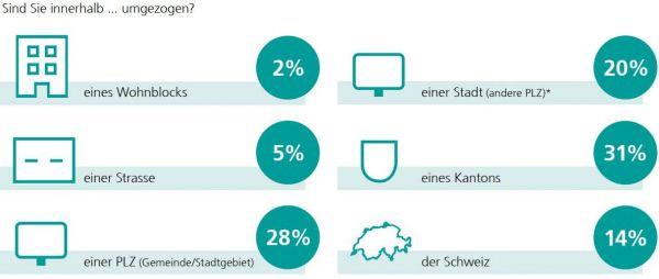 Grafik wohin Schweizer*innen umgezogen sind.