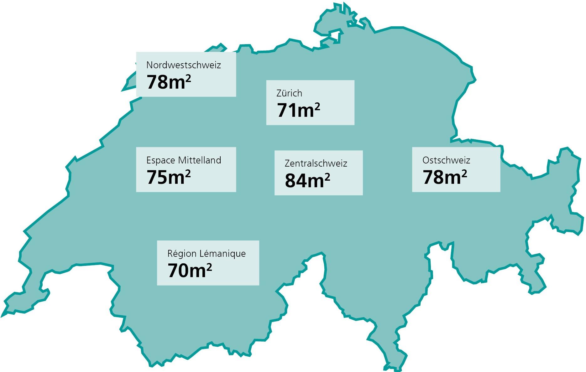 Wohnungsgrösse nach Grossregionen in der Schweiz.